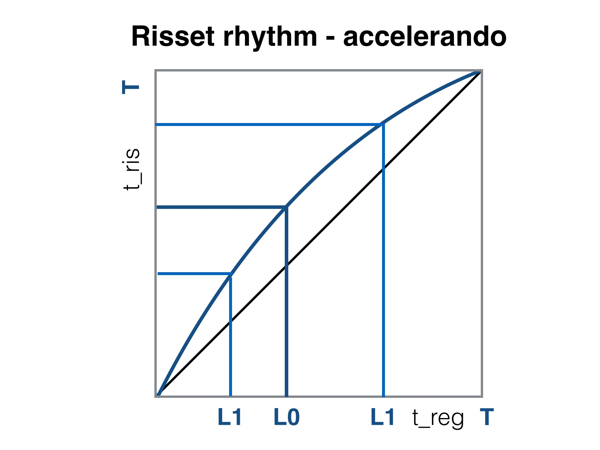 Risset rhythm logarithmic timing